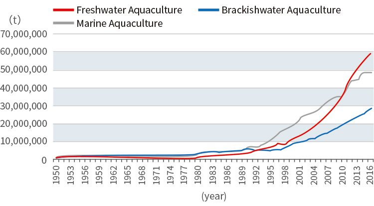 Global aquaculture production(Fishes)